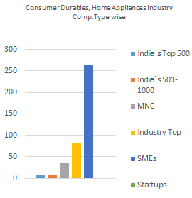 List of Consumer Durable Companies in India   Home