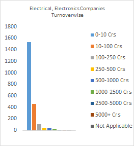 List of Electrical Companies in India | Electronics Companies in