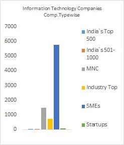 List of IT Companies - Fundoodata com