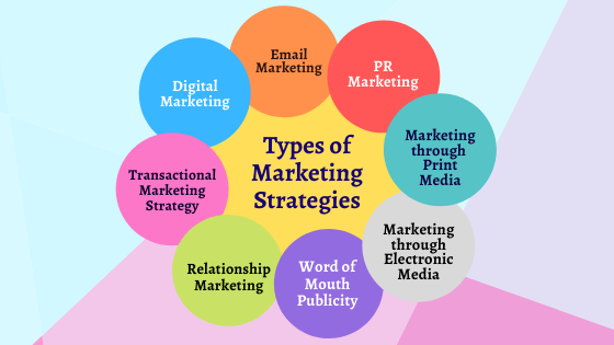 Types of Marketing Strategies to Reach Right Prospective ...